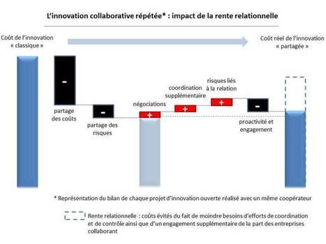 Le secret de la réussite de l'innovation collaborative ?   Partenariats d'innovation &   Stratégie de produit   Scoop.it
