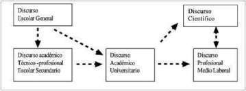 Revista signos - El discurso especializado escrito en el ámbito universitario y profesional: Constitución de un corpus de estudio | enseñar redacción | Scoop.it