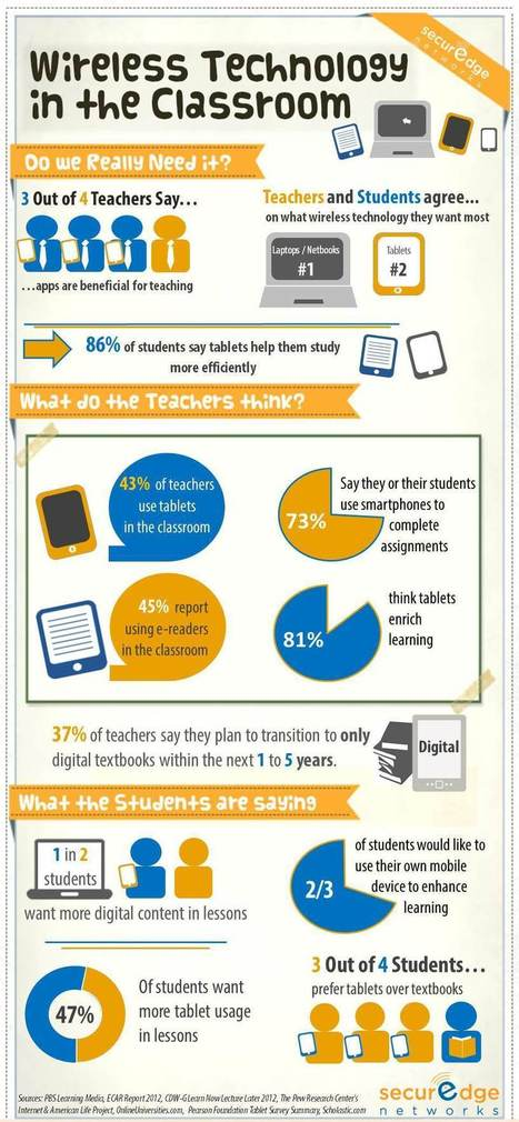 Wireless Technology in the Classroom 101: Infographic | Instructional Technology and Professional Development | Scoop.it