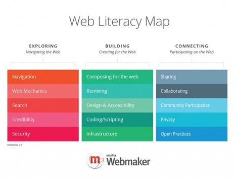 Mozilla Webmaker Web Literacy Map | Transformative Digital Learning Design | Scoop.it