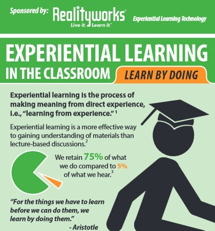 3 Reasons Education Programs Benefit from Experiential Education | teaching and technology | Scoop.it