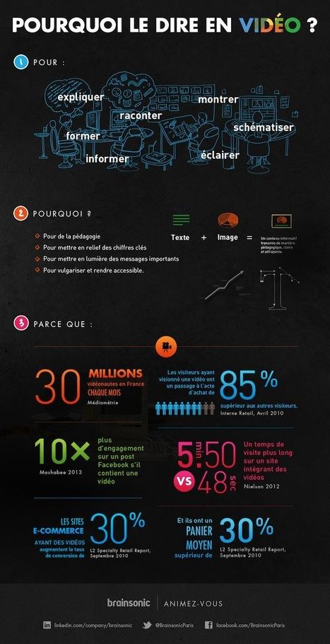 Pourquoi le dire en vidéo ? | Infographies social media | Scoop.it