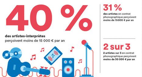 Comment vivent lesartistes musiciens ? | Kultur | Scoop.it