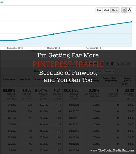 I'm Getting Far More Pinterest Traffic Because of Pinwoot, and You Can Too | Pinterest for Business | Scoop.it