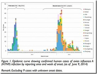 Avian Flu Diary: CHP: Epidemiological Summary Of The Second Wave Of H7N9 | Influenza | Scoop.it