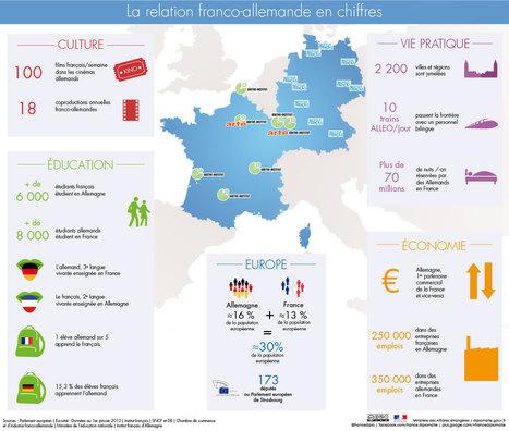 La coopération franco-allemande en chiffres | Passage & Marseille | franco-allemand | Scoop.it