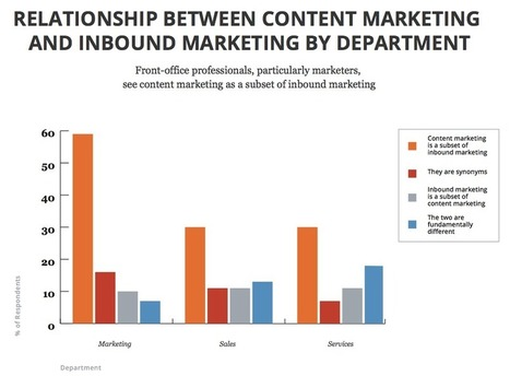 The Difference Between Content Marketing and Inbound Marketing (and Why It Matters) | Content Strategy and Content Marketing | Scoop.it