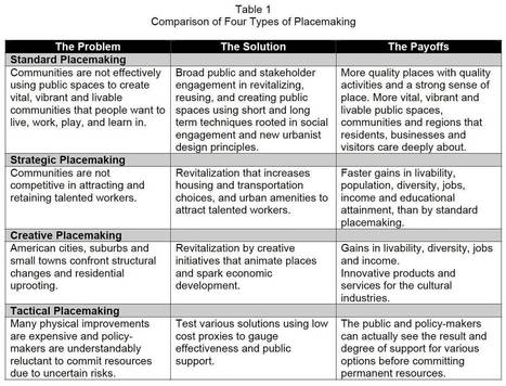 Four types of placemaking | Innate Ecology | Scoop.it