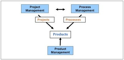 What Is Project Management? Tool or Skill Set  « Companies  Management | Art of Hosting | Scoop.it