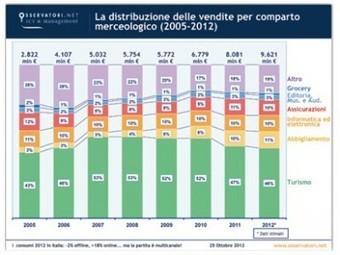 Cresce l'e-Commerce B2C in Italia   Blog ICC   Social Media e Nuove Tendenze Digitali   Scoop.it