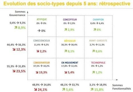 Étude : l'usage des réseaux sociaux d'entreprise en 2015 | L'actualité des réseaux sociaux | Scoop.it