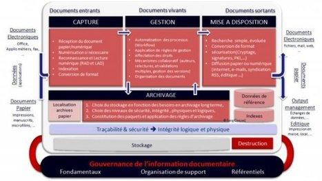 Réseaux sociaux,GED, Archivage, Collaboratifs, Email : identiques | Ressources d'autoformation dans tous les domaines du savoir  : veille AddnB | Scoop.it