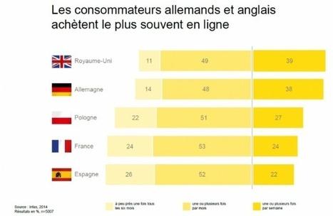 La moitié des Français achètent au moins une fois par mois sur Internet | E-commerce dans le tourisme | Scoop.it
