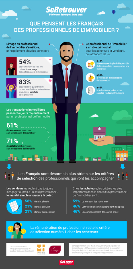 Que pensent les Français des professionnels de l'immobilier ? | L'actualité de l'immobilier | Scoop.it