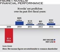 Novelis' Talent Management Turnaround | OD | Scoop.it