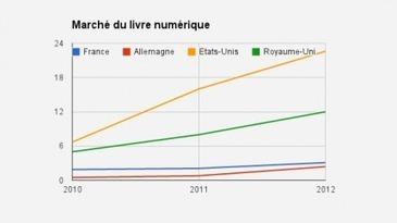 Les grands chiffres du numérique - Actualités - Le Motif   politique documentaire   Scoop.it