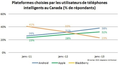 Portrait de la mobilité au Canada | imarklab | StrategieWebEtc | Scoop.it