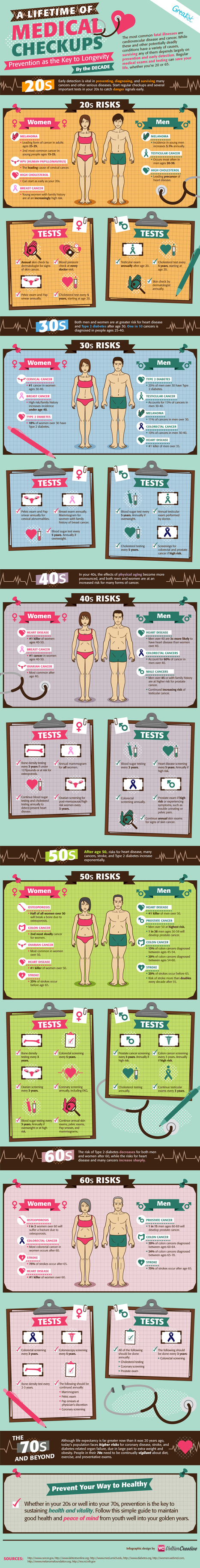 A Lifetime of Medical Checkups | Health Infographics | Scoop.it