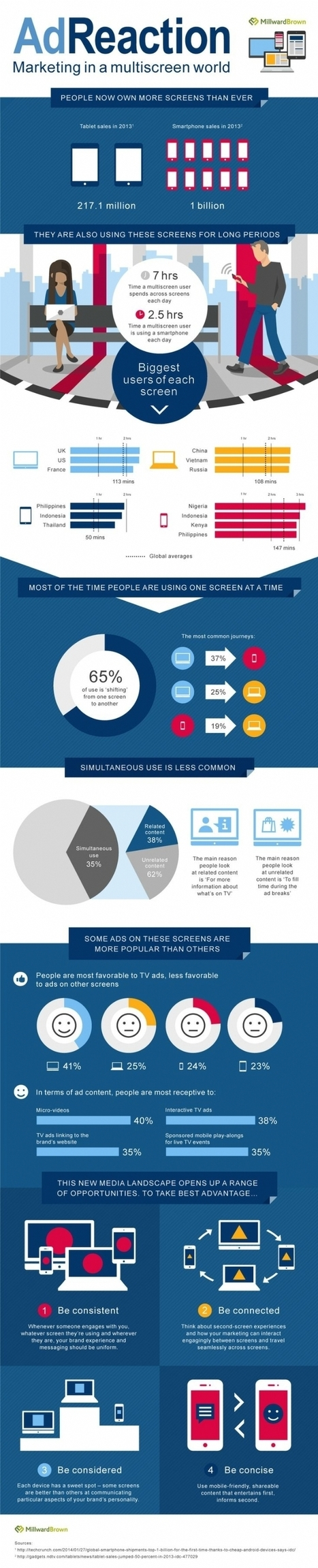 Infographie | Multiécran: quid des usages du consommateur? | CRM, using data | Scoop.it