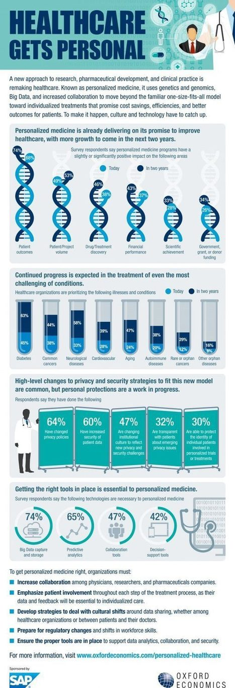How are healthcare organizations investing in personalized medicine? (Infographic) | Big data, Data,Open Data, Medecine predictive | Scoop.it