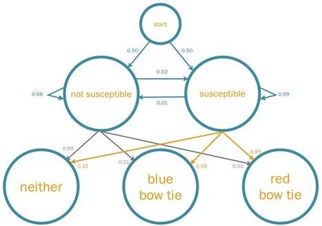 How to Predict Product Adoption using Hidden Markov Models   Authintic   Cadenas de Markov Unidad # 4   Scoop.it