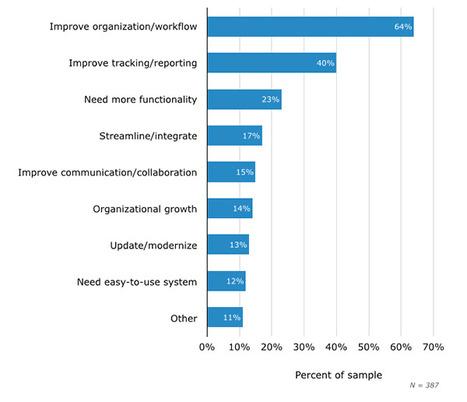 Logiciel de gestion de projet : usages et enjeux | Gestion de projets | Scoop.it