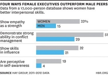 Find out why women are stronger leaders than men | ZipMinis: Science of Blogging | Scoop.it