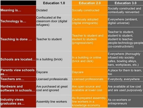 A Must Have Chart on The Characteristics of Education 3.0 ~ Educational Technology and Mobile Learning | Teaching with web 2.0 tools | Tech in teaching | Scoop.it