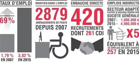 Comment la Société Générale implique, forme et sensibilise l'ensemble des collaborateurs au handicap | Les SIRH vus par mc²i Groupe | Scoop.it