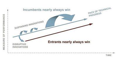 Disruptive Innovation | Ideas for Innovation | Scoop.it