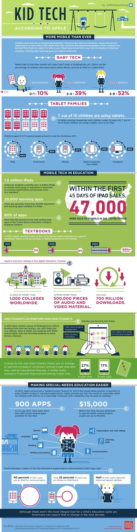 Kids Go Gaga Over Tablets [INFOGRAPHIC] | Mindfulness and Spirituality | Scoop.it