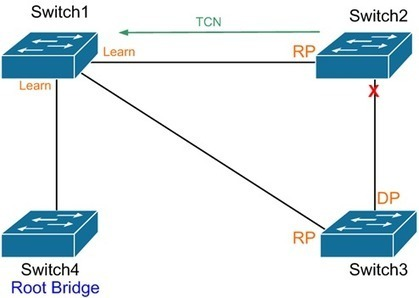 Spanning Tree – Reconvergence | Cisco Learning | Scoop.it