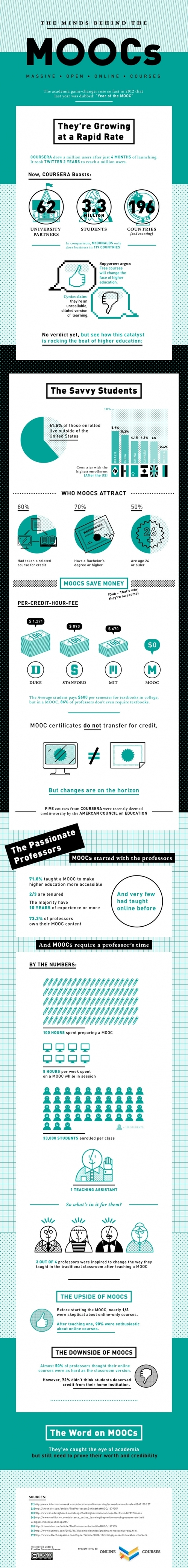 MOOC is a New Way of Higher Education.
