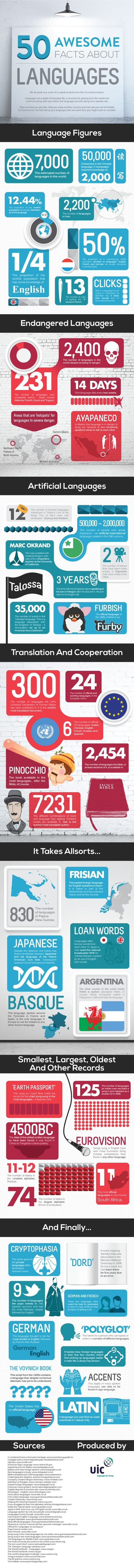 50 awesome facts about LANGUAGES | INFOGRAPHIC | EFL-ESL, ELT, Education | Language - Learning - Teaching - Educating | Scoop.it