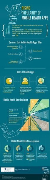 Rising Popularity of Mobile Health Apps | Hanson Zandi News | Scoop.it