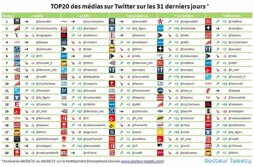 Docteur Tweety | Moteur de recherche Twitter & Solution de Veille – Le Blog – 6ème classement des médias francophones sur Twitter