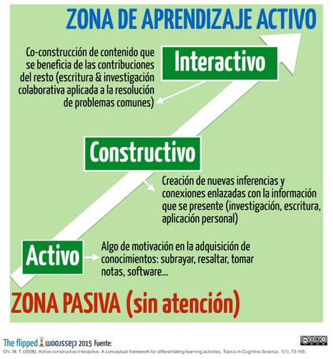 Del aprendizaje activo al aprendizaje interactivo | Tecnologías educativas, uso de TIC en educación, modelos pedagógicos | Scoop.it