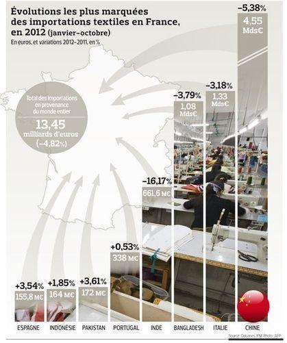 Le textile chinois a moins la cote en France | Toile au metre | Scoop.it
