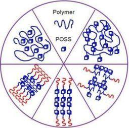 Nanomaterials | Free Full-Text | Polyhedral Oligomeric - Mdpi.com | Nanomaterial research | Scoop.it