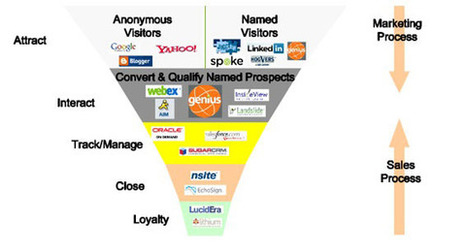 I like this new version of the sales funnel | Generating leads with video | Scoop.it