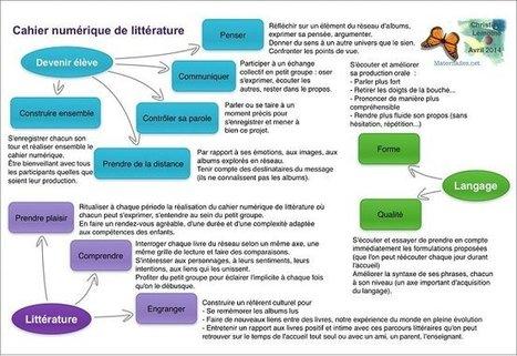 Maternelle : Le cahier numérique de littérature | Ardoises numériques et apprentissages | Scoop.it