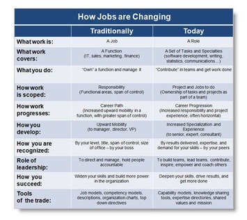 The End of a Job as We Know It | Coaching Leaders | Scoop.it
