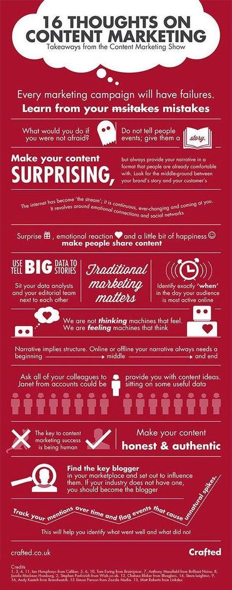 16 réflexions à propos du marketing de contenus   Institut de l'Inbound Marketing   Scoop.it