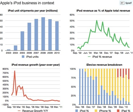 What should Apple do with the iPod? | Music business | Scoop.it