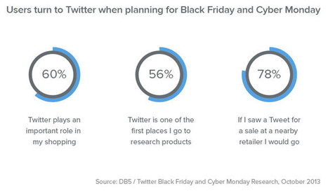 Engaging with In-Store Customers Over Twitter | Digital-News on Scoop.it today | Scoop.it