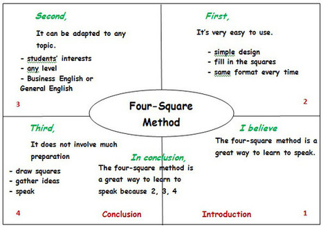 GOING GRAPHIC: 4 SQUARES FOR BETTER SPEAKING   Equity and Diversity   Scoop.it