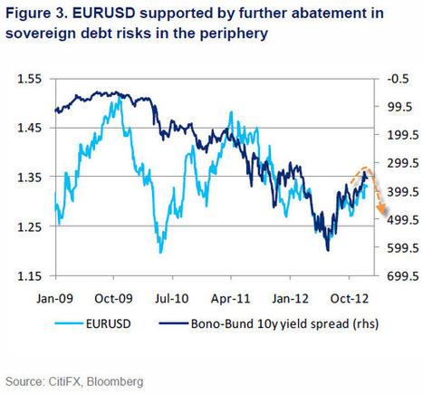 EURUSD Is Vulnerable Ahead Of 'LTRO Friday' | Zero Hedge | European Finance & Economy | Scoop.it