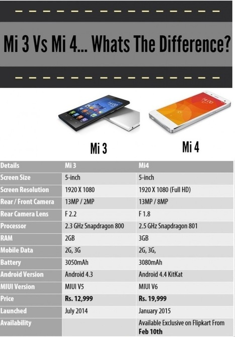 Xiaomi Mi4 Launched For Rs.19,999 | Technology News | Scoop.it