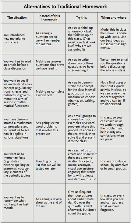 Alternatives To Homework: A Chart For Teachers | 21st Century Literacy and Learning | Scoop.it