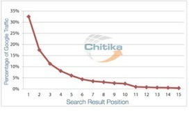 No. 1 Position in Google Gets 33% of Search Traffic [Study] | Digital Marketing | Scoop.it